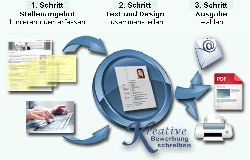 Bewerbung schreiben - Schema